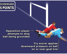 The Basics of Try Scoring