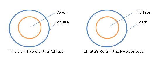 role of athhlete