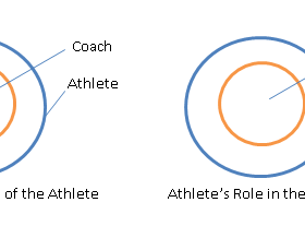 Holistic Athlete Development (Part 3)